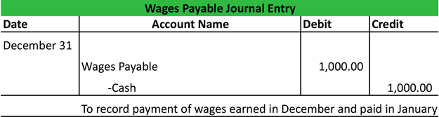Pay Wages Payable Journal Entry Example