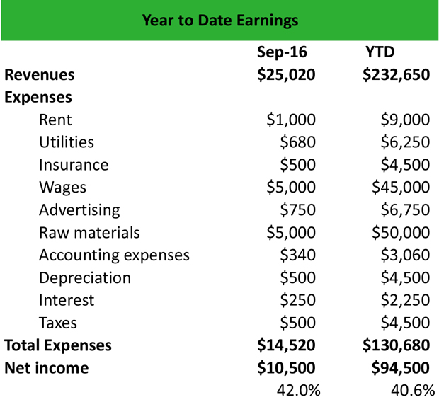 What Is Year To Date Ytd Earnings Definition