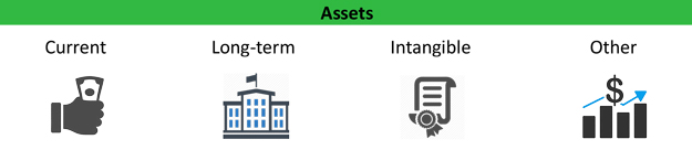 What are assets?