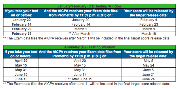 CPA Exam Score Release Dates for 2016