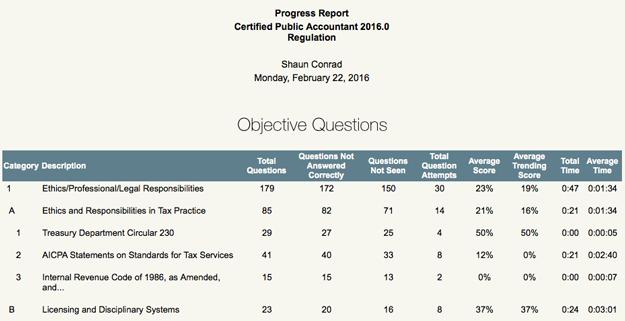 Surgent Analytics Report