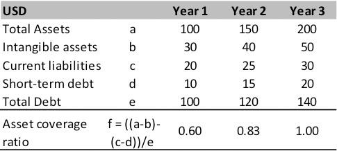 Asset Coverage Ratio | Formula | Example | Calculation