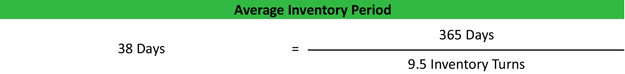 Average Inventory Period Ratio Formula