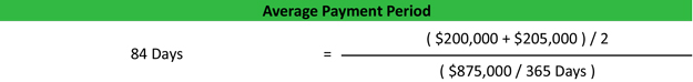 Average Payment Period Equation Example