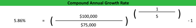Compound Annual Growth Rate Example