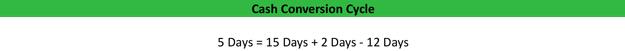 Cash Conversion Cycle Calculation