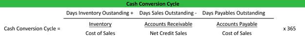 Cash Conversion Cycle Formula