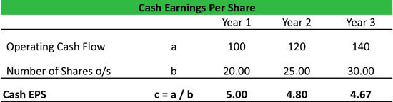 Cash Earnings Per Share Formula