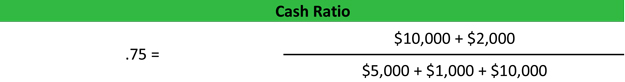Cash Ratio Formula