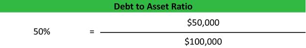 Debt to Assets Ratio Formula