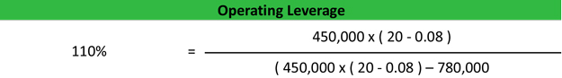 Degree of Operating Leverage Equation