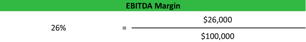 EBITDA Margin Example