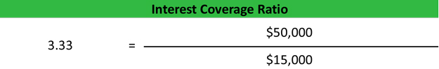 Interest Coverage Ratio Example