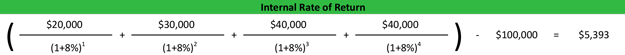 Internal Rate of Return IRR Formula