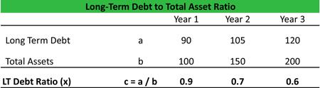 Long-term Debt to Total Asset Ratio