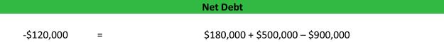 Net Debt Formula Calculation