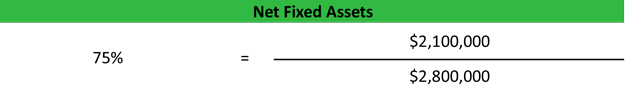 Net Fixed Assets Example