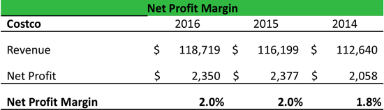 Net Profit Margin Ratio Equation