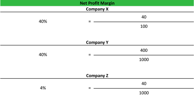 Net Margin Example