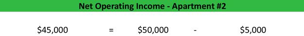 Net Operating Income Definition