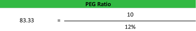 What is Price/Earnings-to-Growth Ratio (PEG)?