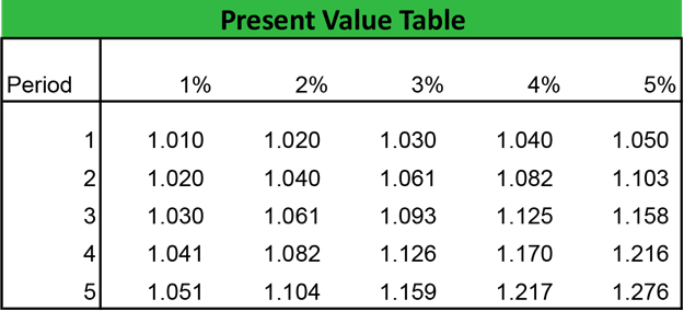 Present Value Table