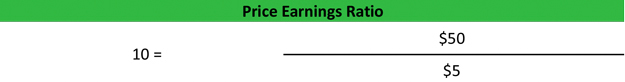 Price Earnings Ratio Formula