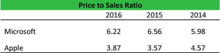 Price to Sales Ratio Equation