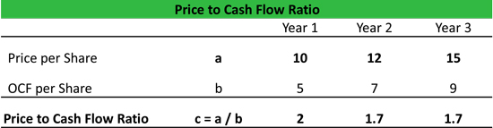 Price to Cash Flow Equation