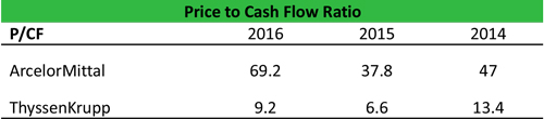 Price to Cash Flow Example