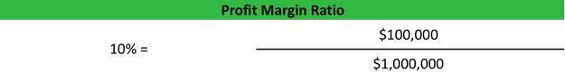 Profit Margin Ratio Formula