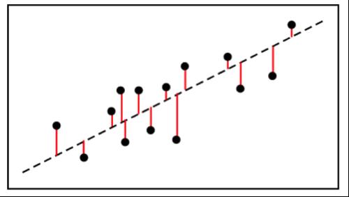 R-squared Graph