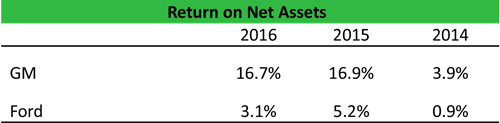 Return on Net Assets (RONA) Formula | Example | Calculation | Analysis