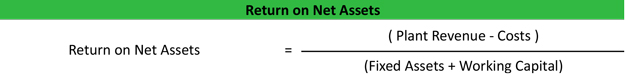 Return on Net Assets Formula