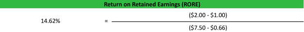 Return on Retained Earnings RORE Ratio Example