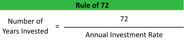 Rule of 72 Definition