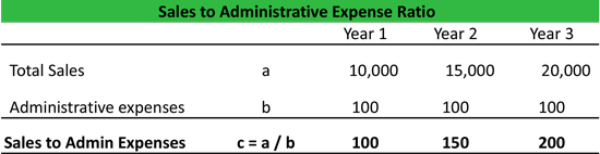 Sales to Admin Expenses Ratio