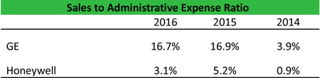 Sales to Administrative Expense Ratio Formula