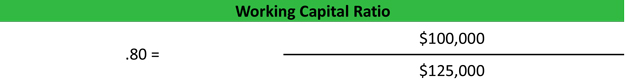 Working Capital Ratio Formula