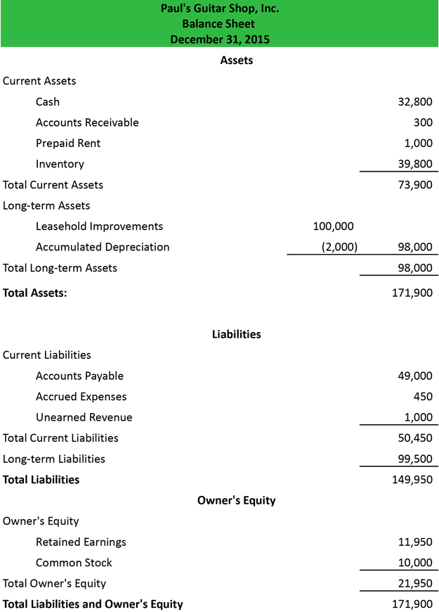 Balance Sheet Example  Classified Balance Sheet Template
