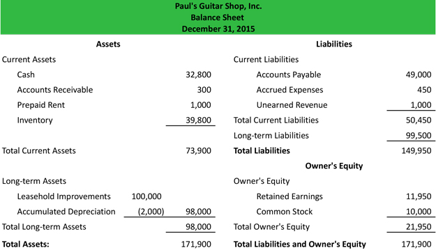 account format balance sheet