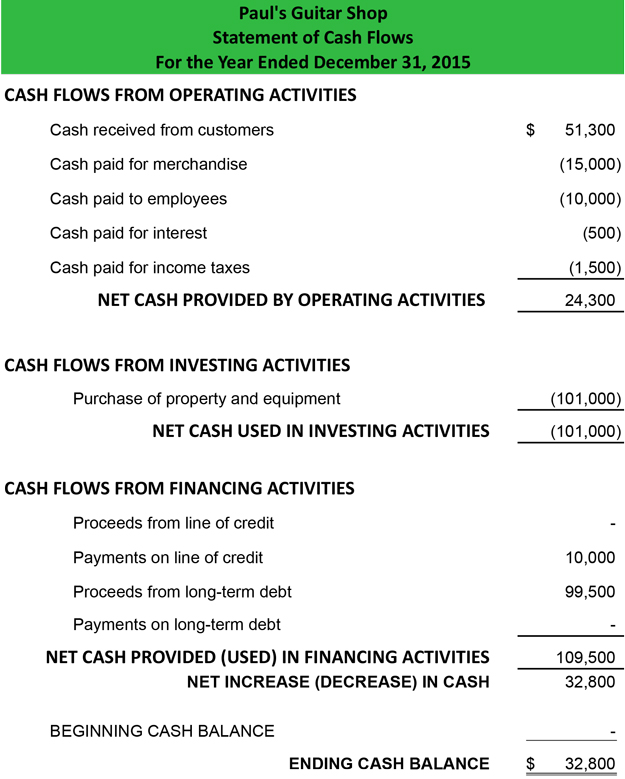 statement of cash flows direct method format example preparation