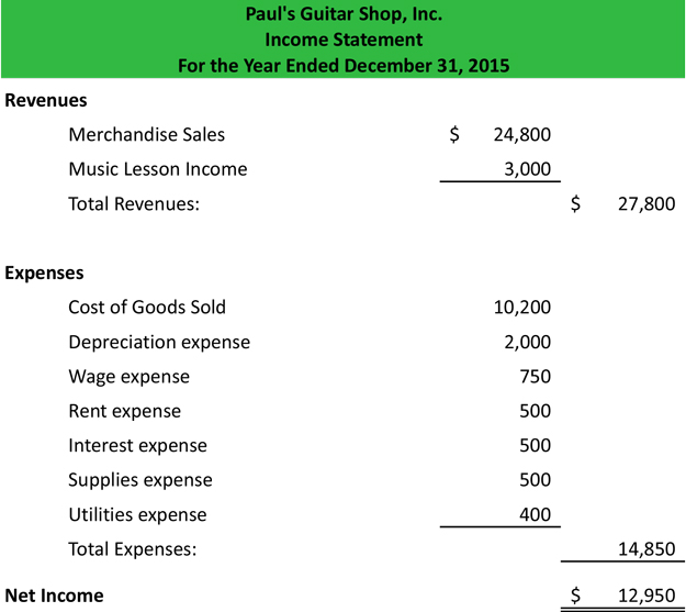Income Statement  Example  Template  Format
