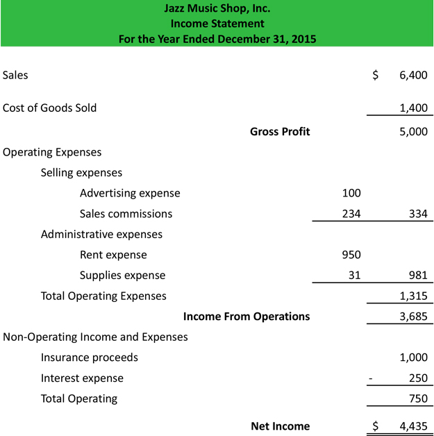 Income Statement Examples Personal Income Statement Example