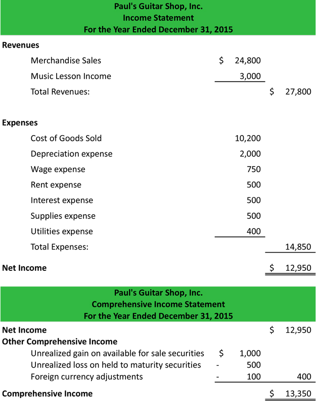 Other Comprehensive Income Statement – Profit and Loss Statement Example