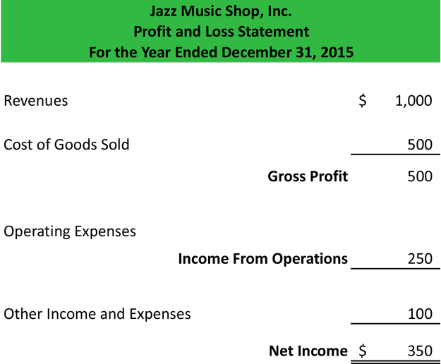Profit And Loss Statement  Template  Form  Sample