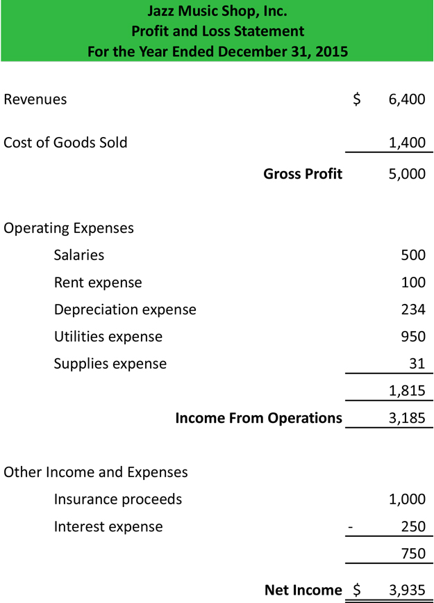 Profit and loss statement template form sample for Profit and losses template