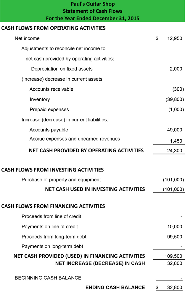 Cash Flow Statement Example Template – Statement of Cash Flows Template