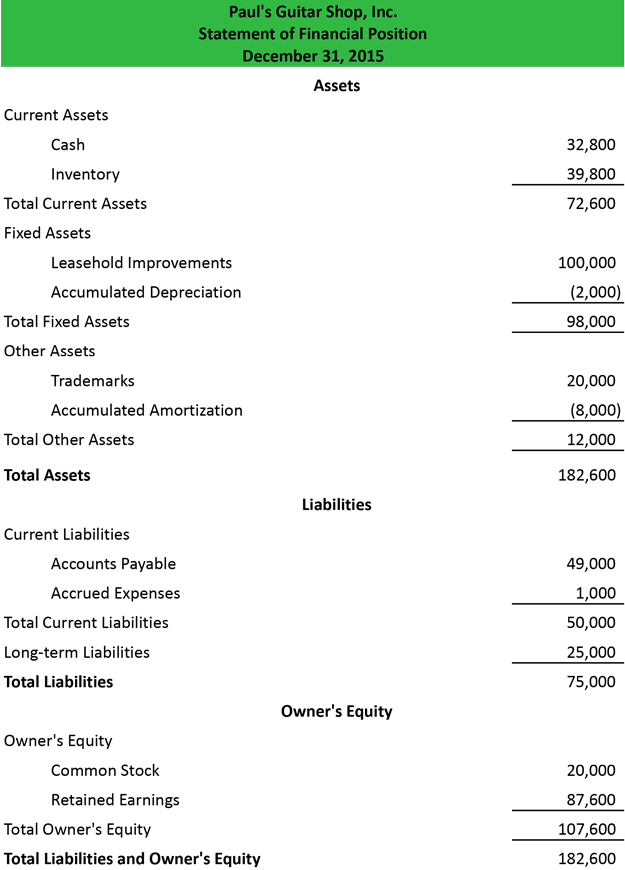 Statement Of Financial Position  Financial Statement Layout