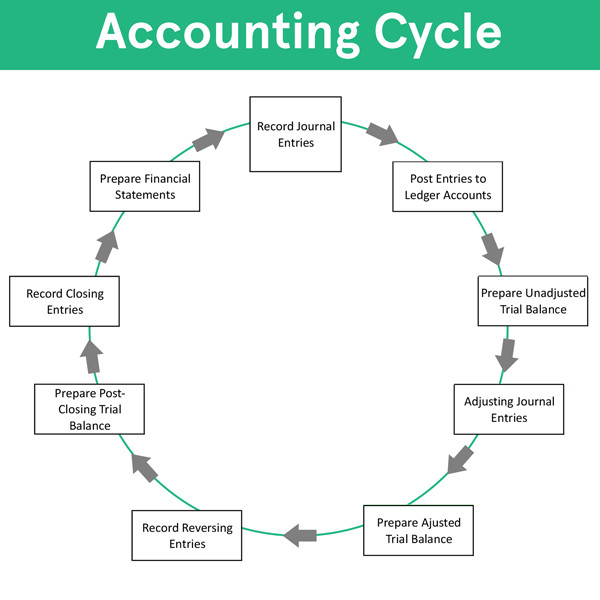 Accounting Cycle Steps Flow Chart Example How to Use Explanation
